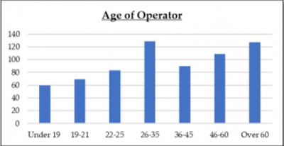 A graph showing the ages of the drivers involved. Image courtesy: Keri Lebeau, Dartmouth Police